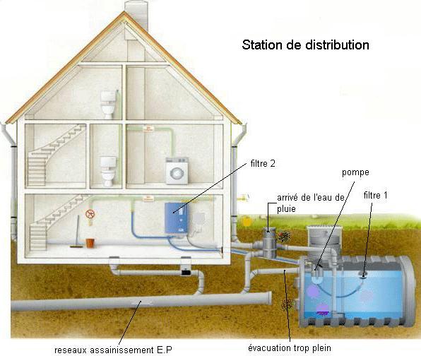 R cup ration d 39 eaux de pluie buy r cup ration d 39 eaux de pluie pric - Utilisation eau de pluie maison ...