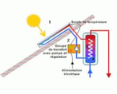 Installation des panneaux solaires