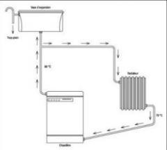 Le chauffage de l`eau sanitaire